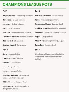 Champions League group stage pots take shape for 2018/19